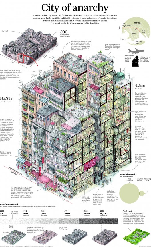 Kowloon Walled City: Life in the City of Darkness | South China Morning Post